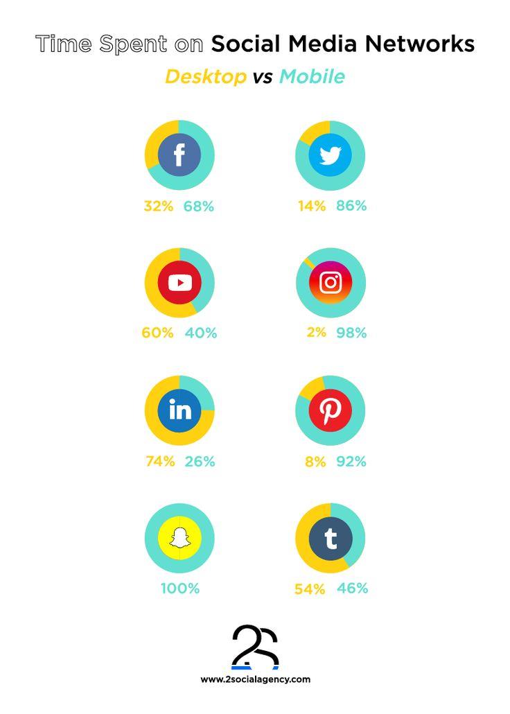 #SocialMedia #Desktop #Mobile #Facebook #Twitter #Youtube #Instagram #LinkedIn #Pinterest #Snapchat #Tumblr
