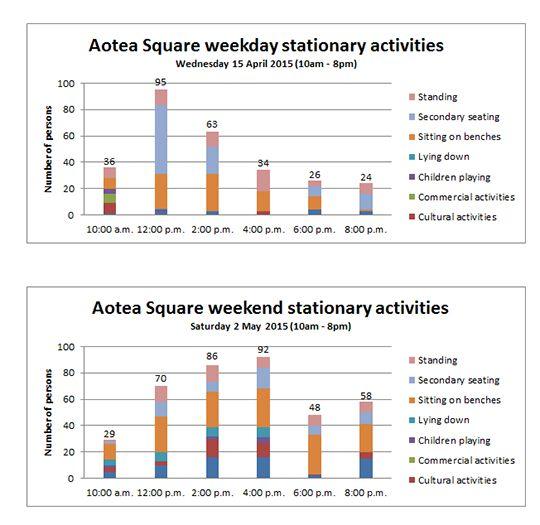aotea ctivity graph