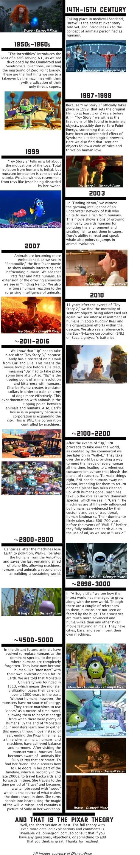 Are All Pixar Movies in the Same Universe?   Interesting theories.