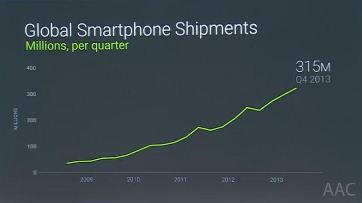 Statistics on Android at Google I/O 2014 - Interesting and Amazing http://allabtcomputing.blogspot.com/2014/07/statistics-on-android-at-google-io-2014.html   #android #androidl #googleio2014 #io14 #interesting #statistics
