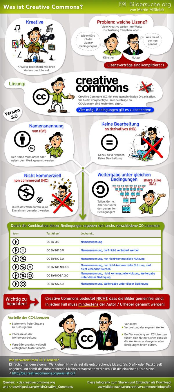 CreativeCommons Infografik: What Is It, Website, Web Site, Social Media, Education Technology, Digital Citizenship, Socialmedia, Es Creative, Creative Common