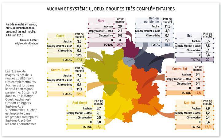 L'alliance entre Auchan et Système U change...