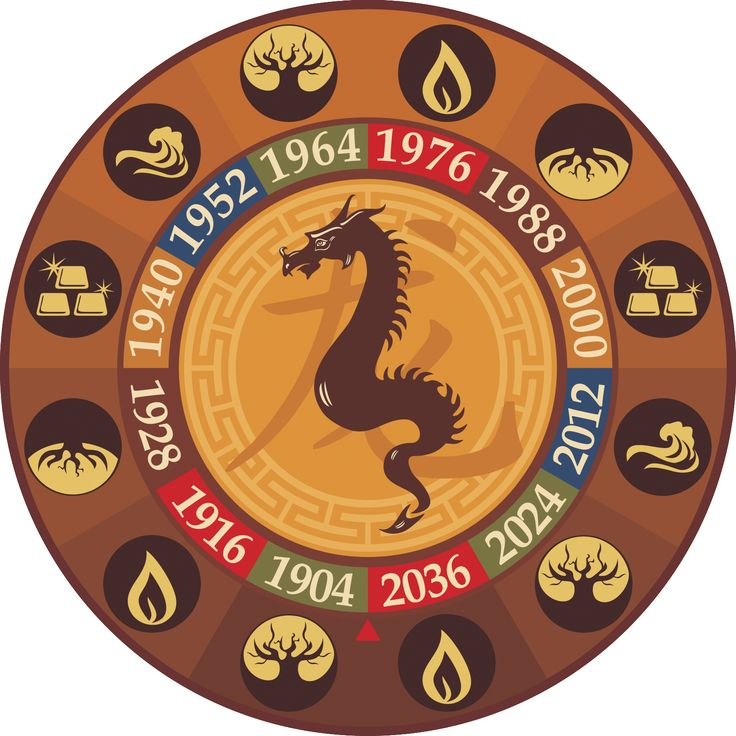Восточный гороскоп совместимость Дракона   Китайский зодиак: совместимость знака Дракона с остальными восточными знаками