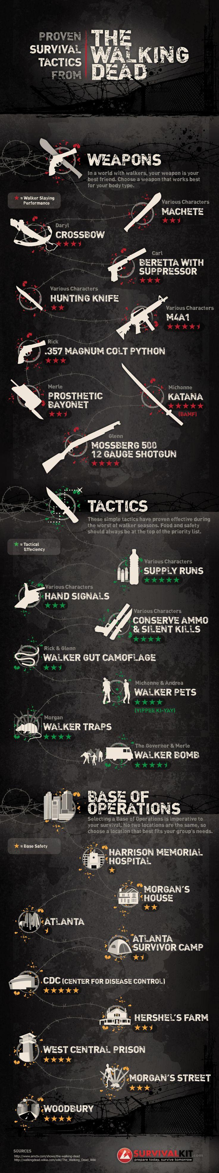 90 best images about zap zombie apocalypse preparation