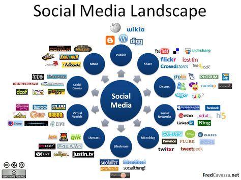 Sammlung von Social Media Maps | Social Media Führerschein