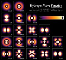 Κβαντική μηχανική - Βικιπαίδεια