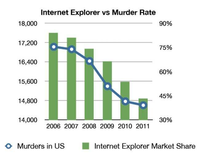 Internet Explorer Market Share is listed (or ranked) 12 on the list The 27 Funniest Internet Explorer Jokes on the Internet