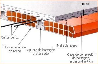 TECNOLOGIA: LOSA DE VIGUETAS