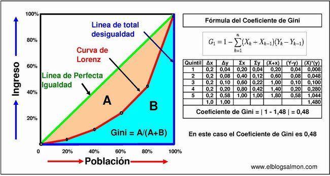 El estadístico Corrado Gini (1884-1965) cumpliría hoy 130 años.  Se le debe una medida de la desigualdad de una distribución (1912) denominada coeficiente de Gini, que se calcula como una proporción de las áreas en el diagrama de la curva de Lorenz –representación gráfica de una función de distribución acumulada–