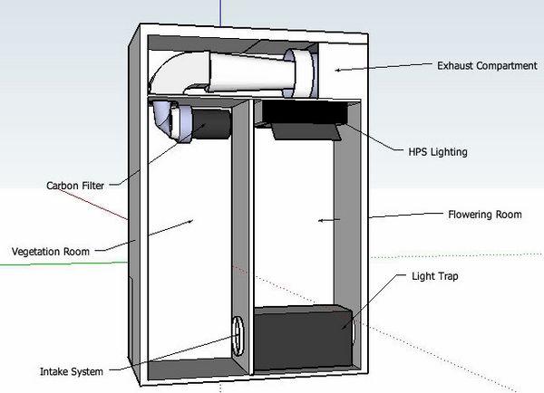 Grow Cabinet And Grow Box Ideen Wie Man Pflanzen In Innenraumen Entwickelt Schrank Design Pflanzen Innengarten