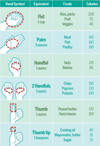 http://theskinnyconfidential.com/wp-content/uploads/2012/08/How-to-measure-portion-control.jpg?9d7bd4    (Not sure I completely agree with the exact calorie count for this, but I suppose it's a decently rough guideline.)