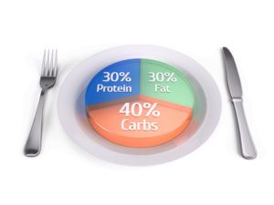 As if counting calories isn't stressful enough, there's a diet trend that's gaining popularity among Cross Fitters, bodybuilders, models and social media enthusiasts seeking a leaner physique. If It Fits Your Macros (IIFYM), also called Flexible Dieting, requires you to calculate and monitor not only your daily calorie goals to …