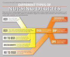 Associates Degree in Nursing | Associate of Science in Nursing (ASN)