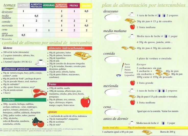 Mejores 9 im genes de diabete en pinterest alimentos for Plan semanal de comidas