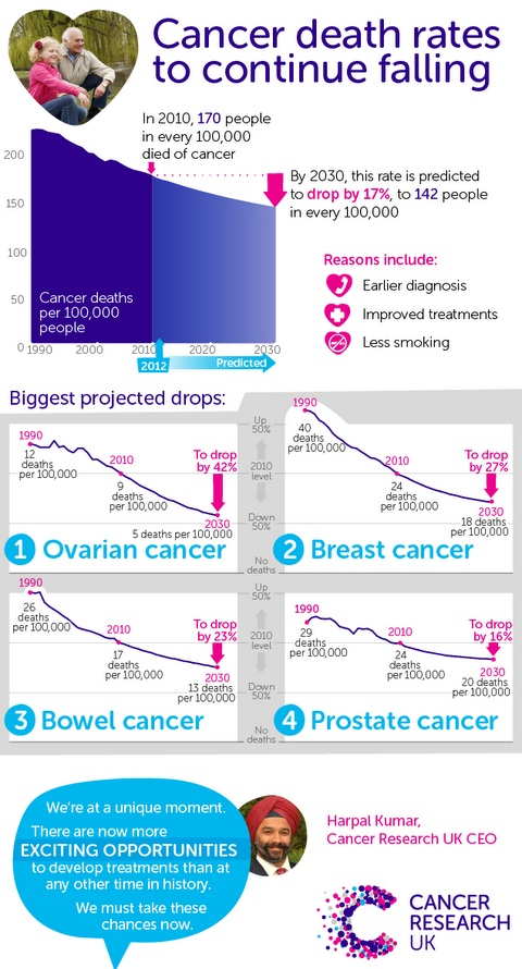 Great news from Cancer Research UK