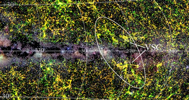 SUPER FIND  The newly discovered Vela supercluster (VSC) of galaxies is partly obscured by the Milky Way, as shown in this map of the sky. Our galaxy stretches across the center of the map. Colors denote distances to other galaxies; green is closer, and yellow and then orange are farther away. ~~ T. Jarrett/University of Cape Town