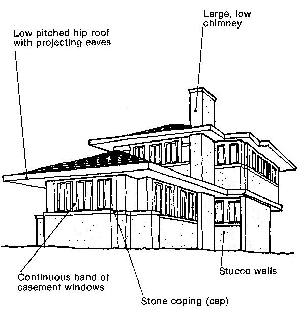 17 best images about arch styles on pinterest queen anne for Prairie style house characteristics
