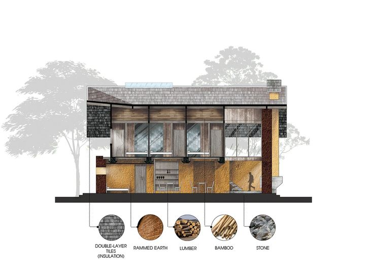Image 30 of 31 from gallery of Nam Dam Homestay and Community House / 1+1>2 Architects. Section