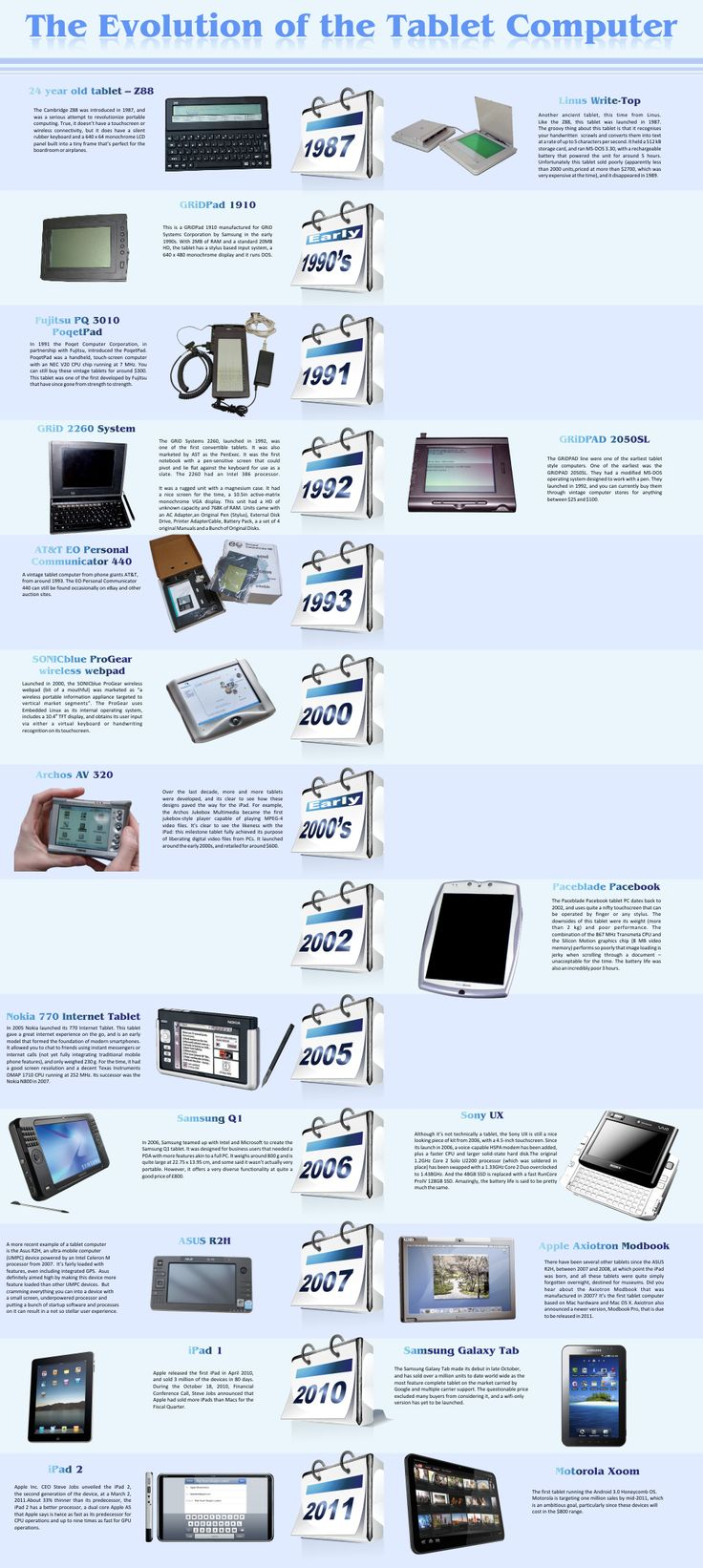 Infographic - The Evolution of the Tablet Computer