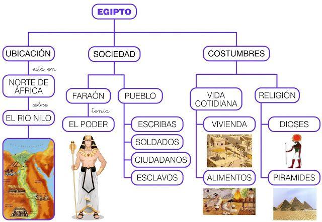 Mapa conceptual Egipte