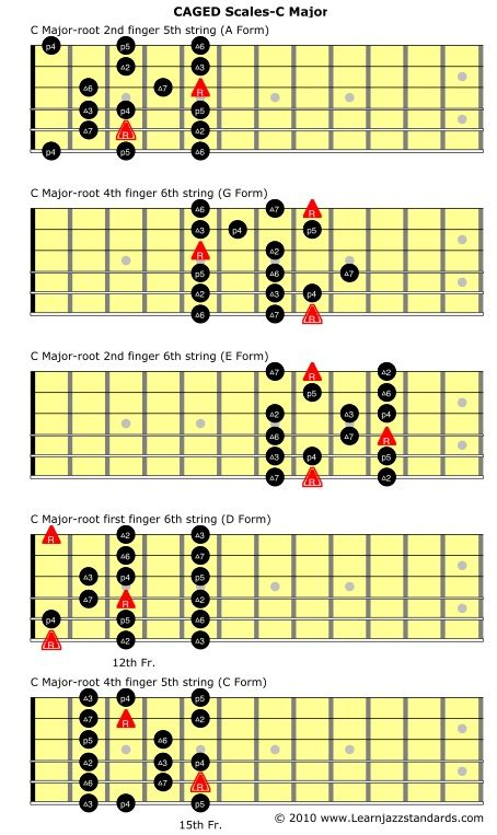 CAGED Scales C Major2