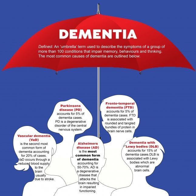 Dementia is a blanket or umbrella term that characterizes one of the primary clinical manifestations of several diseases or conditions; including Alzheimer's disease (AD), Parkinson's disease (PD) in the late stages, vascular dementia (VaD), Fronto-temporal dementia (FTD), & Dementia with Lewy bodies (DLB).