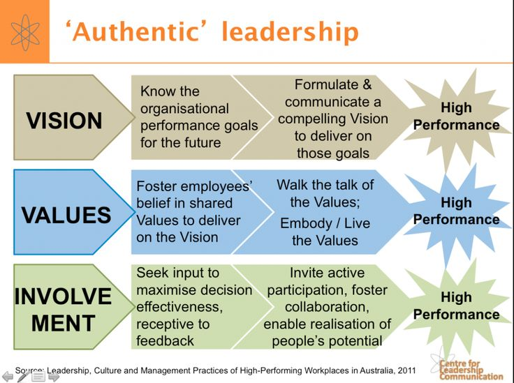 Authentic leadership is about taking factors such as vision, values, and involvement, and knowing the right thing to do with them. This info graph displays the factors, what needs to happen, and what characteristics of authentic leadership make it happen. Ultimately they lead to higher performance from the organization. It isn't about knowing the factors, it's about knowing and then acting appropriately! #authenticleadership #wk11authenticleadership #wk11leadership #500_11 #esantiago