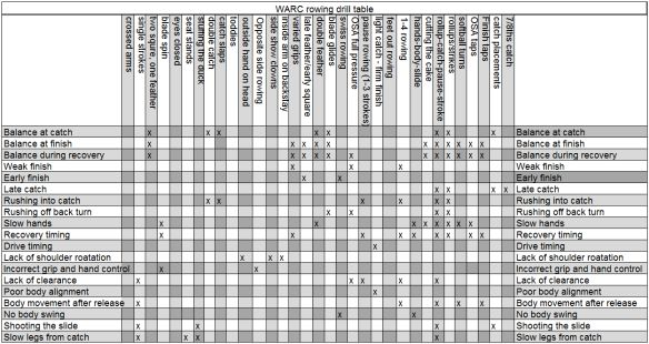 Table of #rowing drills compared to technique problems. Awesome coach cheat-sheet.