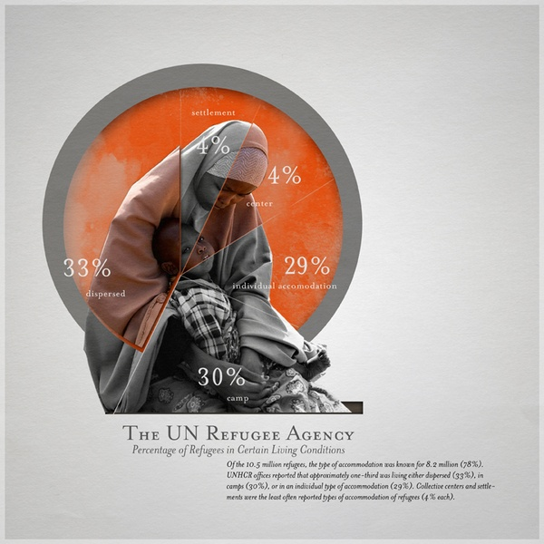 Refugee Infographics by Ryan Strzok, via Behance, Statistics on where refugees are living. 30% in CAMPS, only 4% in resettlement.