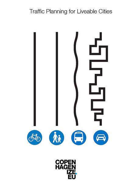 Copenhagenize Route Planning Guide