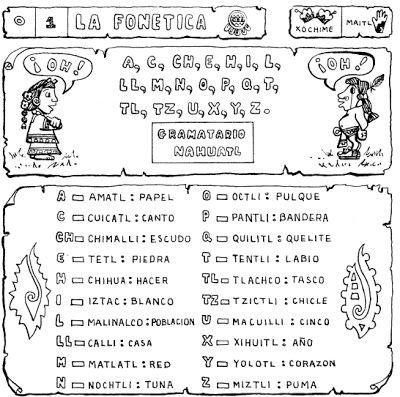 NAHUATLAHTOLLI - EL IDIOMA NAHUATL : Aprendiendo Nahuatl
