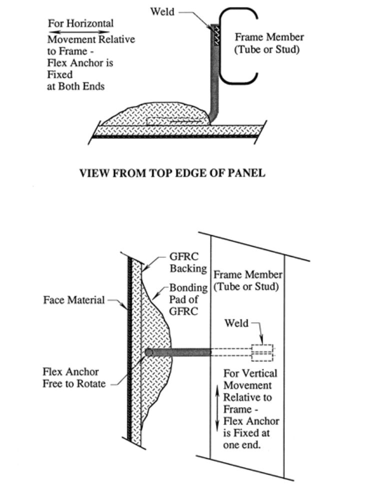 Grc Fixing Base Detail : Best images about grc panel on pinterest reinforced