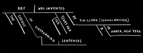 """""""A Picture of Language"""" - NYTimes.com    A great article about the history of diagramming sentences."""