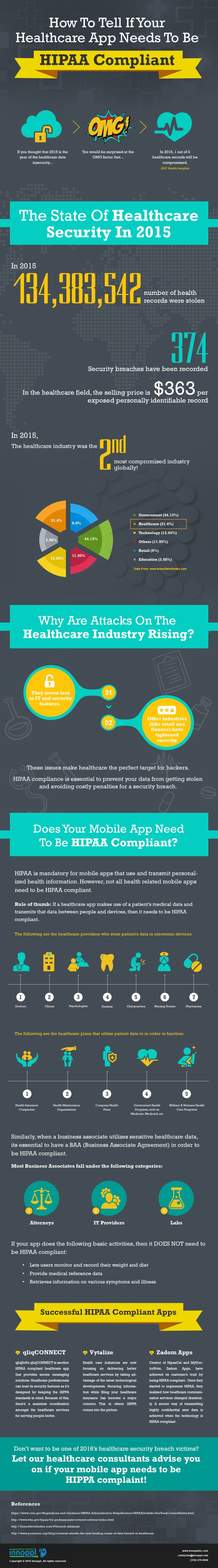 What is HIPAA compliance? Do you need compliance for your mobile app? This infographic by Innoppl tackles these and other healthcare technology related topics.