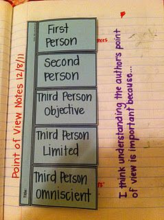 Awesome literature notebook ideas! Maybe can use for a literacy center where students read several excerpts and provide evidence for each type of point of view?????