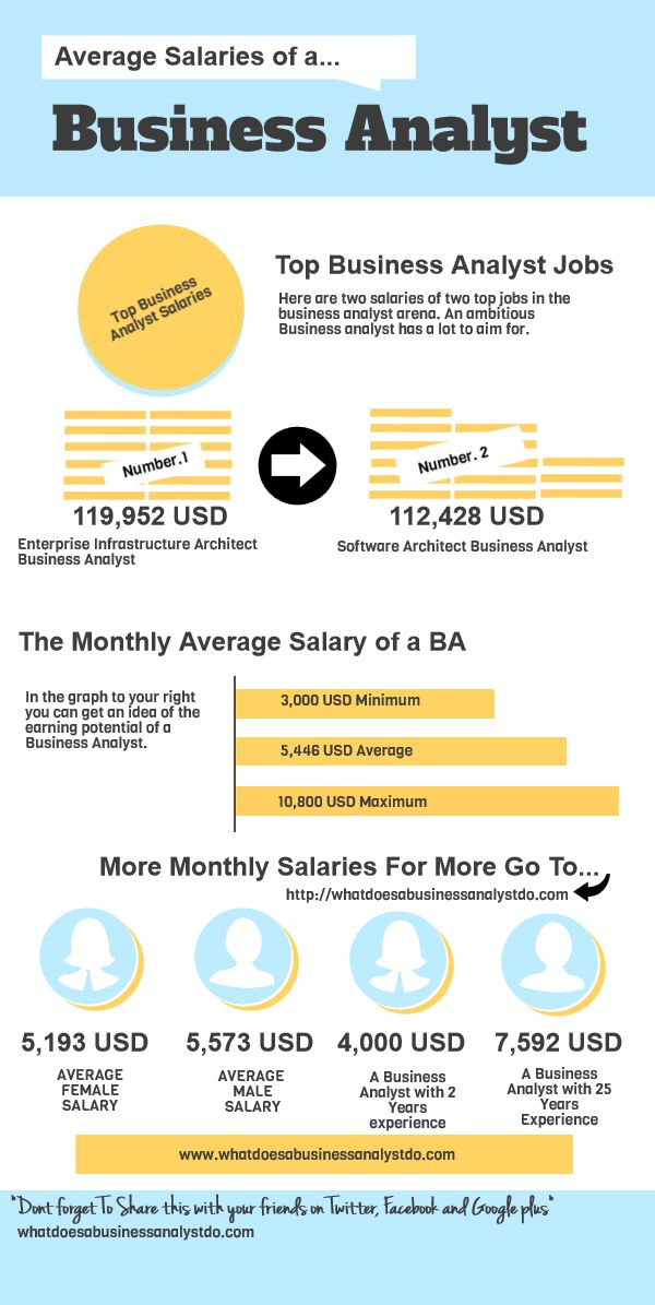A brief look at the Business Analyst Salary info graphic.