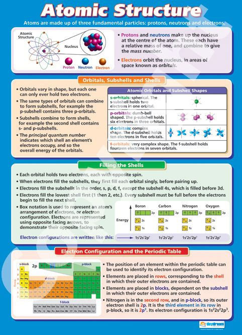 Larger than A1 in size - The Atomic Structure Wall Chart is ideal for your chemistry lessons. Suitable from GCSE to A-Level, it is colourful, concise and outlines the key concepts of this topic. Purchase it for your classroom from only £5