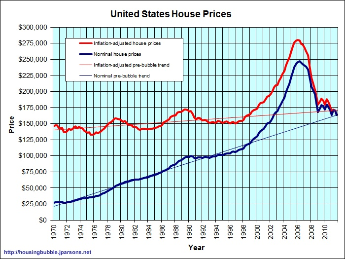 Good indication that home prices are nearing a bottom? Best - real estate market analysis