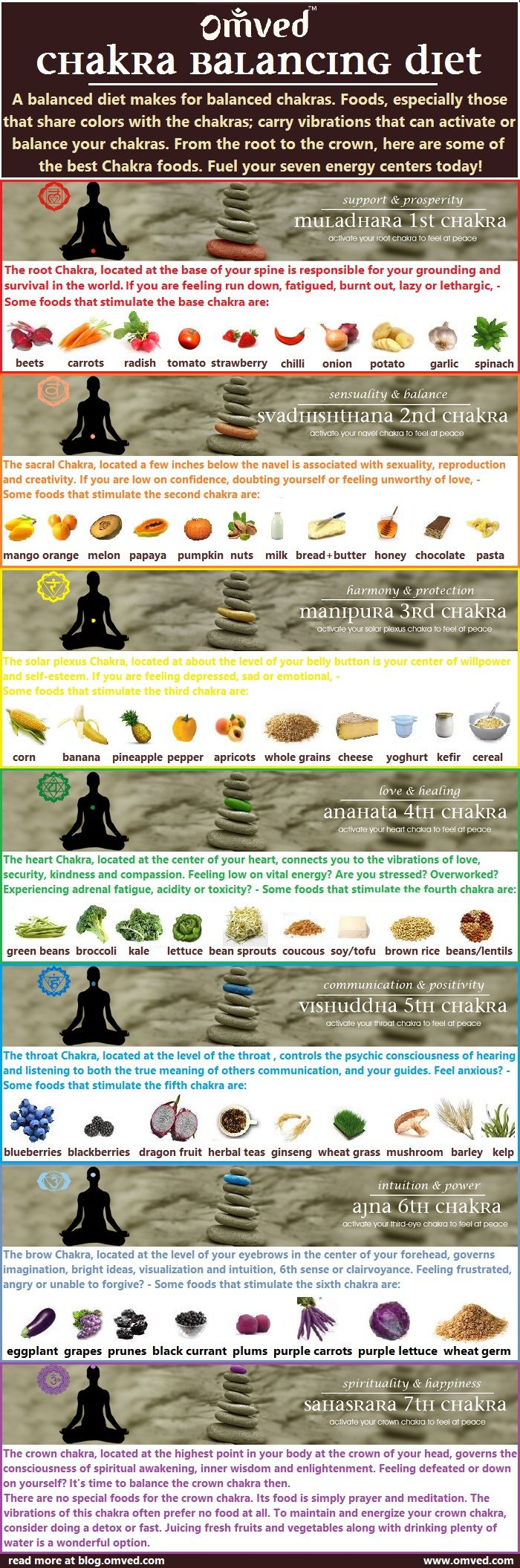 #CHAKRA #DIET - Chakras are spinning energy centers located throughout your body that influence and reflect your physical health as well as your mental, emotional and spiritual wellbeing. Balanced diet can result in balanced chakras. Here is a chart of the best #chakra #foods. Read more at blog. omved.com ~☆~