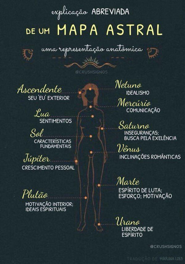Mapa astral Mais