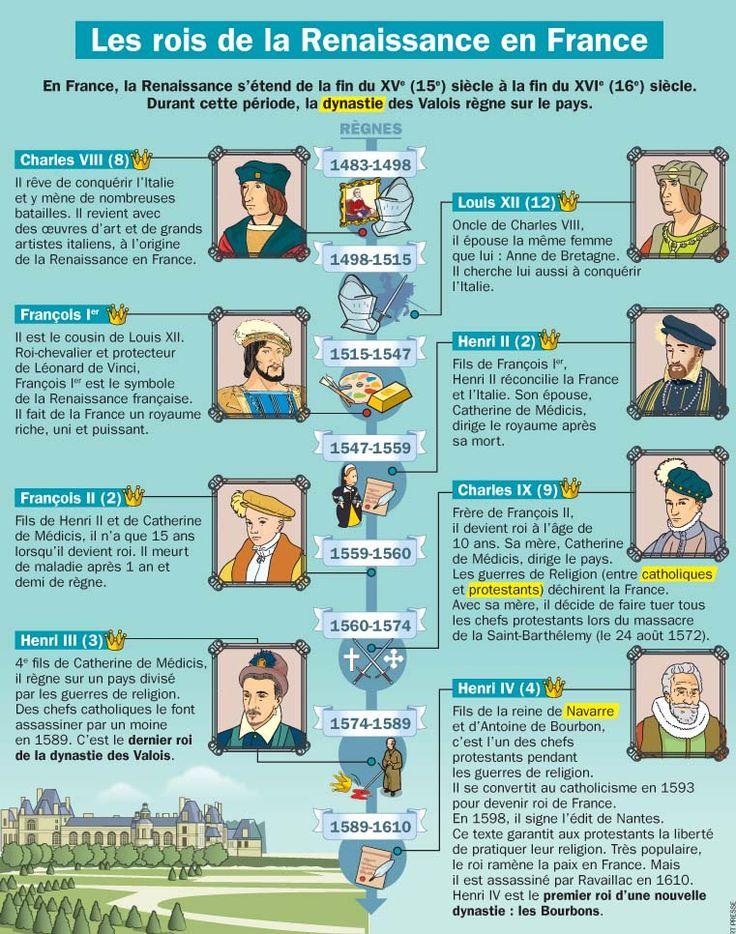 Fiche exposés : Les rois de la Renaissance en France
