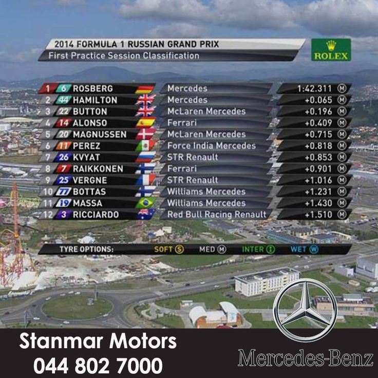 End of the first practice session at Sochi; getting to know the track well with Nico Rosberg on top of the pile and Lewis Hamilton P2 #RussiaWithLove #FormulaOne