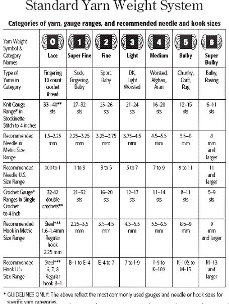 Knitting Yarn Gauge Chart : Best images about yarns on pinterest shops wool and