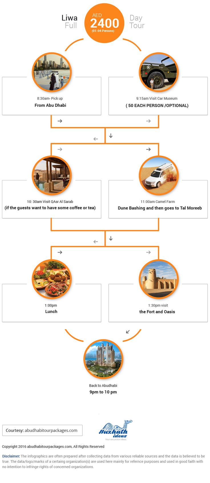 Liw Full Day Tour InfoGraphics