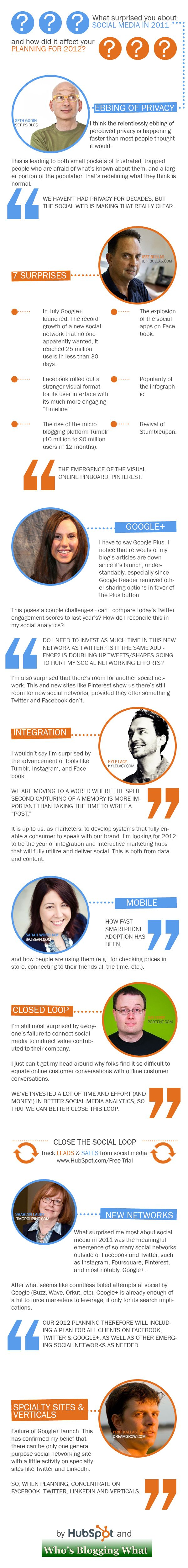What Surprised You About Social Media in 2011?: Expert Discuss, Design Ideas, Quotes Ideas, Plans Infographic, Marketing Wisdom, Brochures Ideas, Socialmedia, Marketing Infographic, 2012 Plans