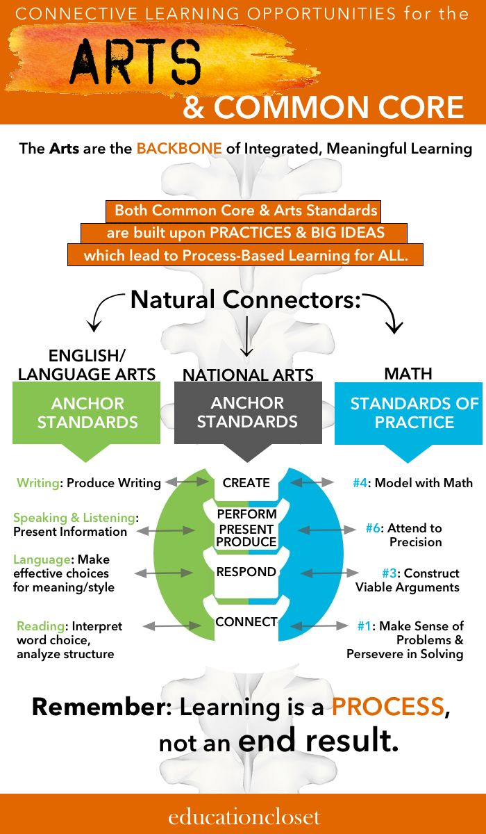 Want to find natural connections between the arts and Common Core?  Try the anchor standards!