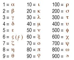 logic numerations   ... thinkers contribute number theory, geometry, and logic to mathematics