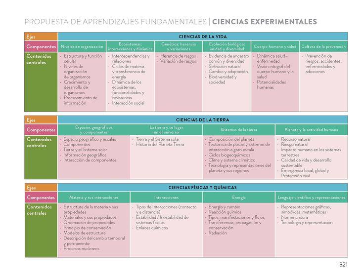 Aprendizajes Fundamentales (AF) de Ciencias Experimentales