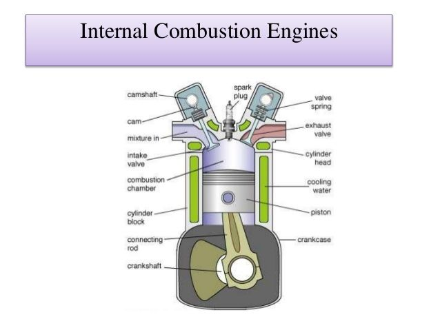 Engine Terminology 1 Top Dead Center T D C In A Reciprocating