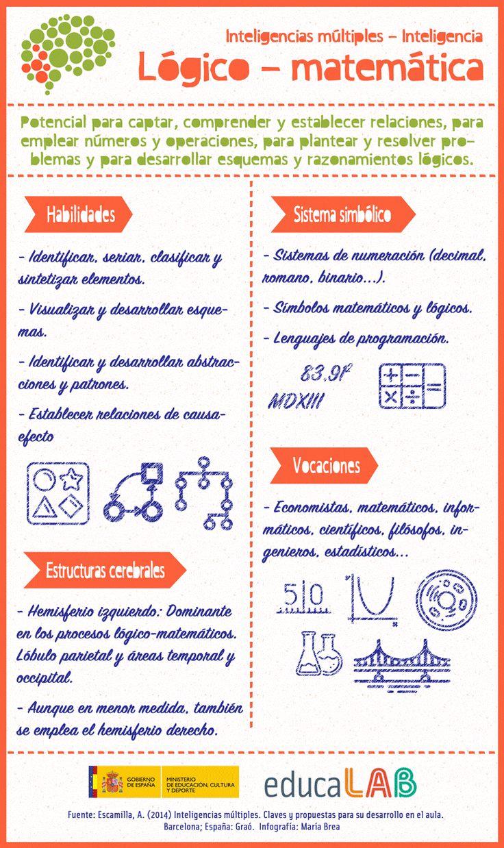 Inteligencia lógico-matemática   Ideas clave   Material del curso INTEF167   MOOC INTEF